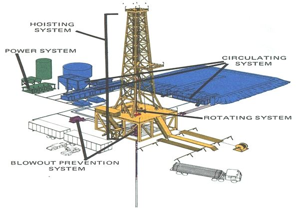 Drilling Rig Technologies