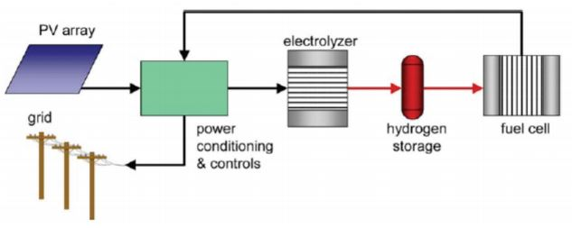 Fig.2 - Schematic Diagram