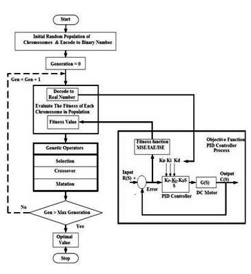 Flow chart of Genetic Algorithm