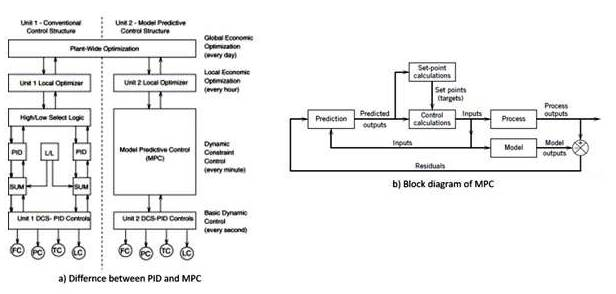 Comparison between a PID and MPC controller