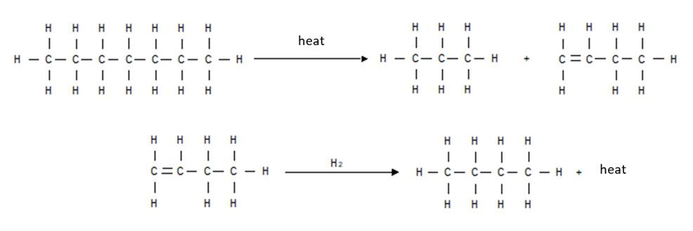 Reactions of cracking and hydrogen addition during hydrocracking