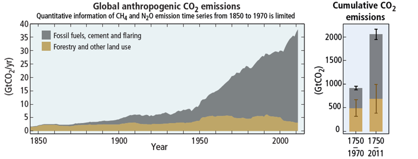Global anthropogenic CO2 emissions