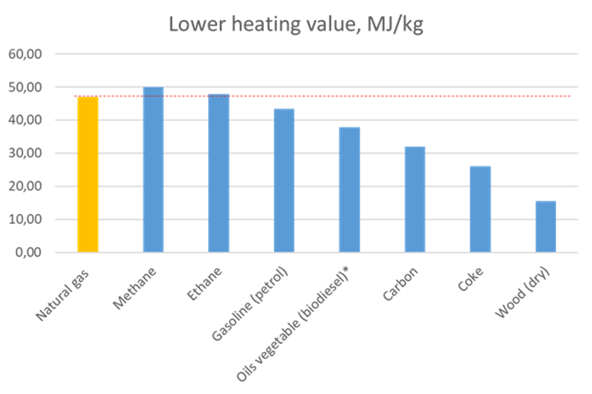 Lower heating value [MJ/kg] for different types of hydrocarbons